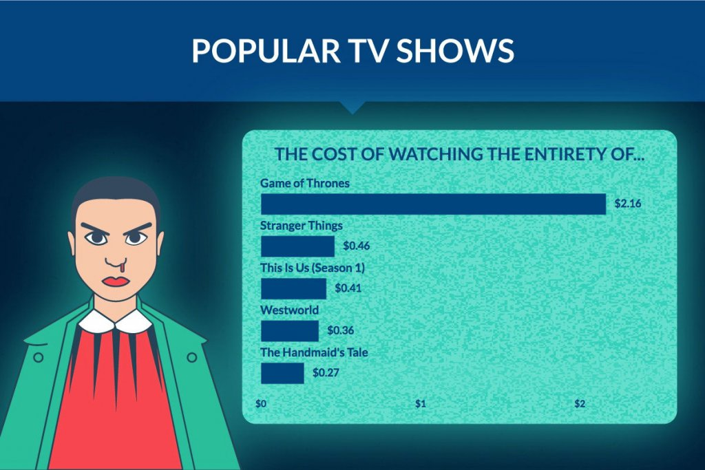 popular tv shows electricity costs