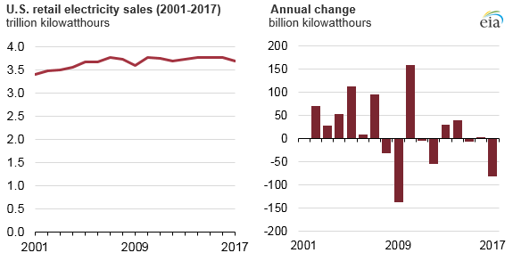 electricity sales drooped in 2017